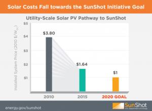 Sunshot program: utility solar target